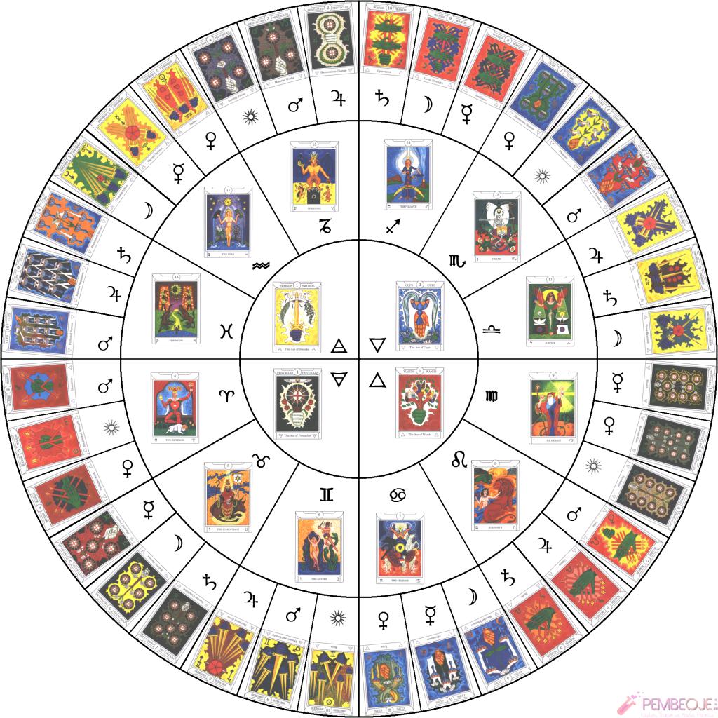 Astrolojik fallara nasıl bakılır